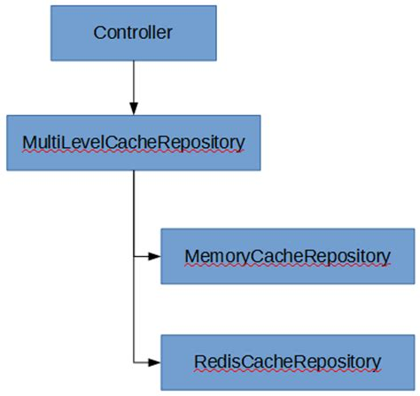 repository pattern async a multilevel cache retrieval design for net gigi labs