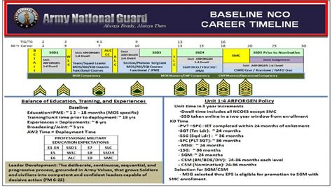 army timeline template non commissioned officers scng lds manual just another