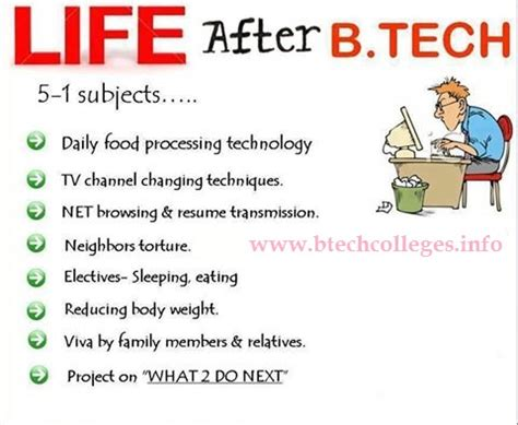 Mba Or Mtech After Btech by What After Btech