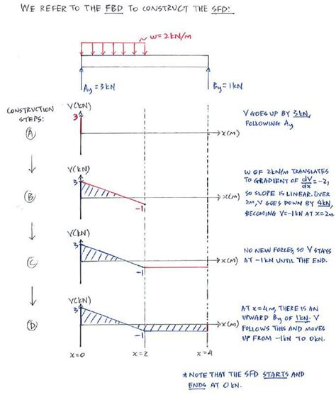 bending moment diagrams exle direct method c5 3 shear and bending