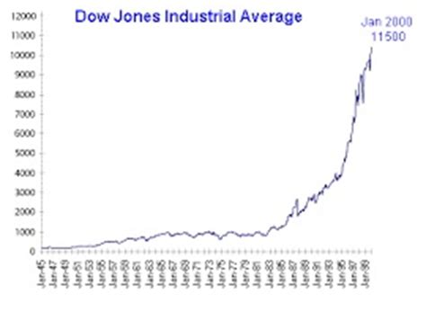 Mba Health Management Dow by Dow Jones Industrial Average Djia Yield Definition