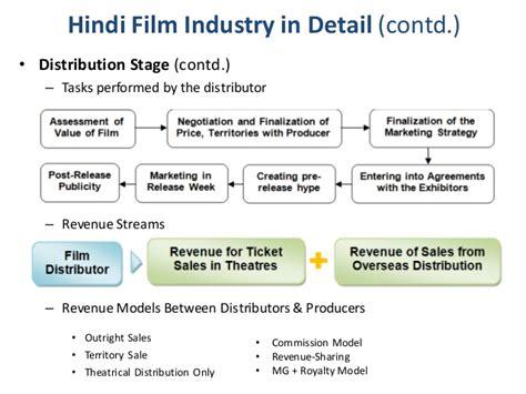 Distributor Sinensa a study of sales distribution mechanisms of cinema