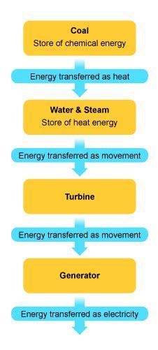 Exle Of Energy Transfer gcse bitesize fossil fuels