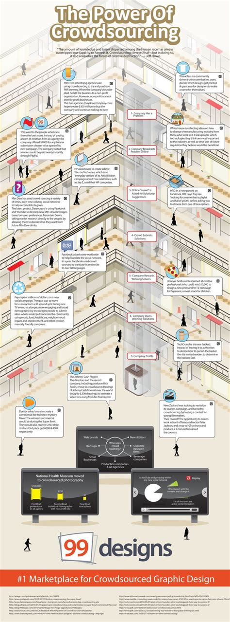 crowdsourcing design 19 best crowdsourcing images on pinterest infographic