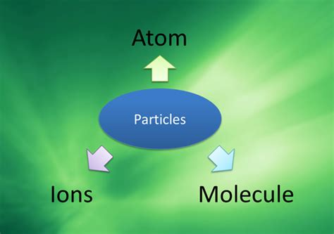 what is nature of matter particulate nature of matter spm chemistry form 4 form 5