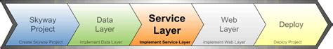 service layer pattern exle java chapter 4 service layer