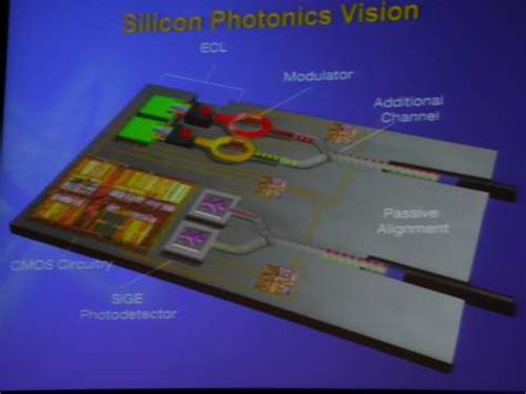 integrated circuits in silicon photonics silicon integrated photonic circuits 28 images progress in hybrid silicon photonic