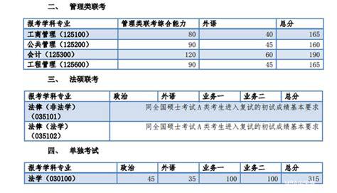 Mg Mba Results 2017 by 同济大学2017年mba联考复试分数线出炉