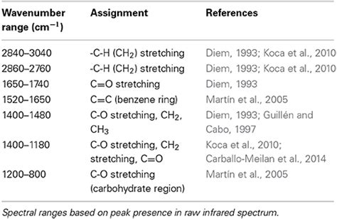 Ir Spectrum Table Frontiers Identification Of Quercus Agrifolia Coast