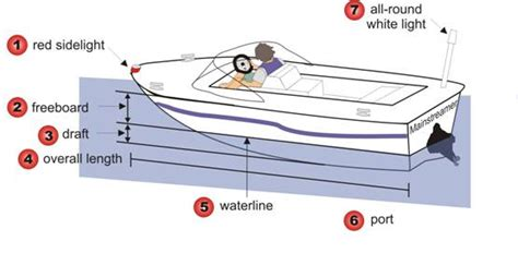 which side is portside on a boat port side of boat diagram 25 wiring diagram images