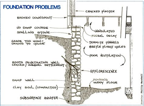 design home problems old house foundation problems home design