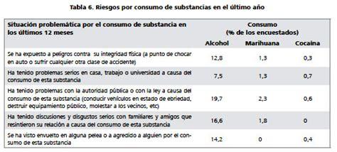 preguntas antecedentes familiares estudio cuantitativo del consumo de drogas y factores