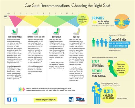 child safety seat guidelines child passenger safety technicians and instructors