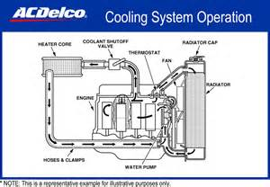 cooling system flow direction diagram images