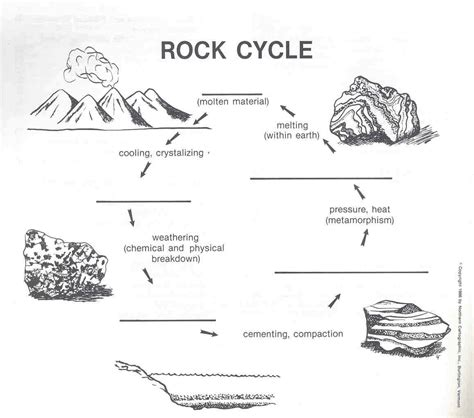 Rock Cycle Coloring Page printable rock cycle diagram worksheet