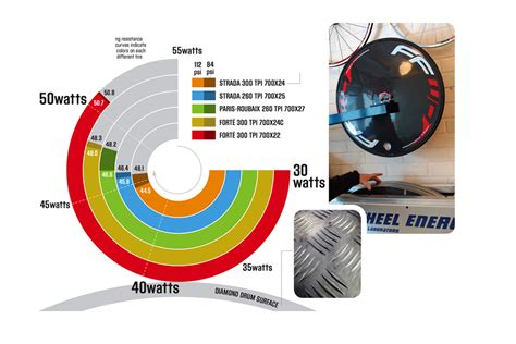 resistance  futile  tire pressure  width affect rolling resistance velonewscom