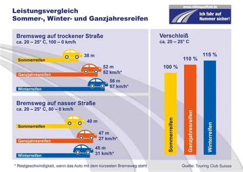 Bremsweg Auto by Bremsweg Sommer Und Winterreifen Im Vergleich Meinauto De