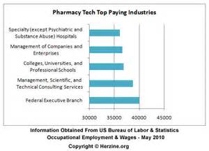 Pharmacy Technician Salaries by Pharmacist Technician Salary