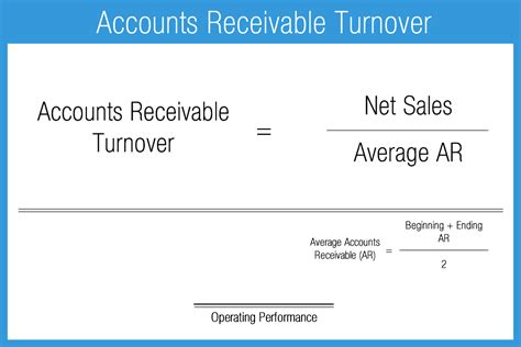 Formula For Credit Sales Operating Performance Ratios Accounting Play
