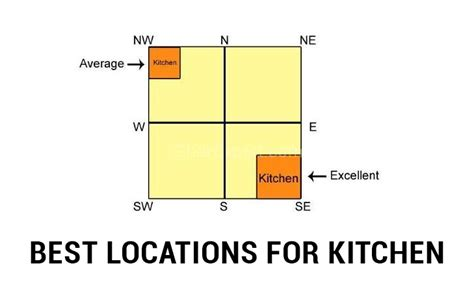 Vastu Kitchen Cooking Direction by Vastu Shastra Tips For Kitchen The Royale