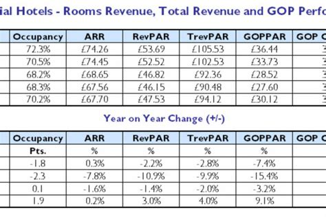 gross operating profit per available room tri hospitality consulting 2010 2011 uk hotel market forecasts