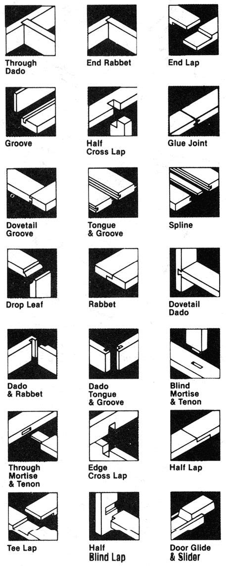 list of woodwork joints types of wood joints i might need this one day http