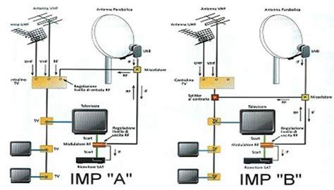 alimentatore sky hd schema collegamento lificatore antenna tv fare di una