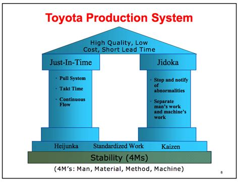 product layout of toyota toyota manufacturing diagram toyota get free image about