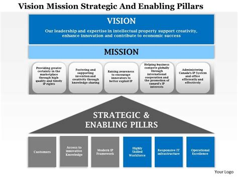Strategic Management Ppt Slides Mba Students by 1114 Vision Mission Strategic And Enabling Pillars