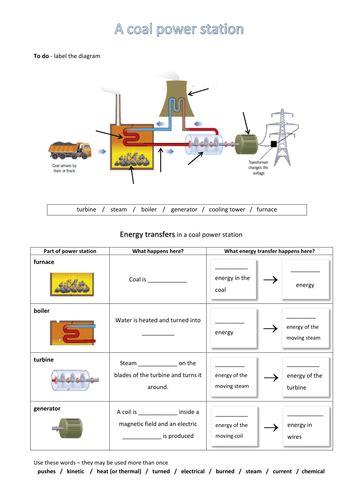 The Of Nye Nuclear Energy Worksheet by Nuclear Energy Worksheet Photos Motorobilia