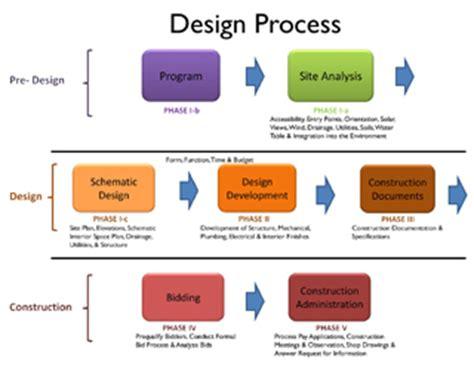 brilliant 20 interior design process diagram design ideas