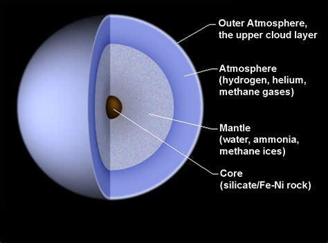 Interior Structure Of Jupiter by The Planet Uranus Universe Today