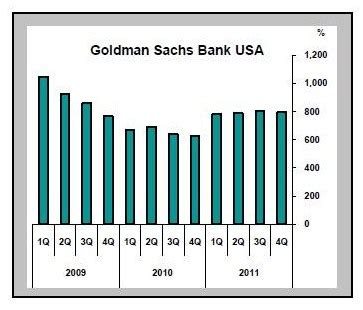 goldman sachs bank holding company wall to on ratings don t believe your lying