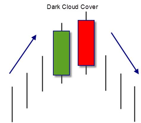 candlestick pattern dark cloud cover dark cloud cover forex strategy