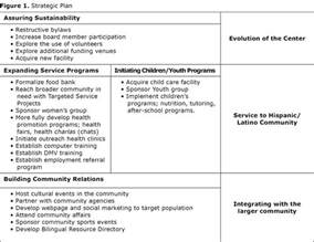 Outreach Plan Template by Dissertation Learning Development Essayresponsibility