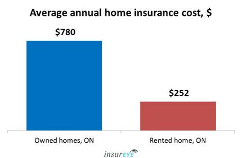 average house insurance price the average home insurance cost in ontario 780 year