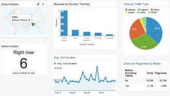 how google analytics dashboards can make your life easier