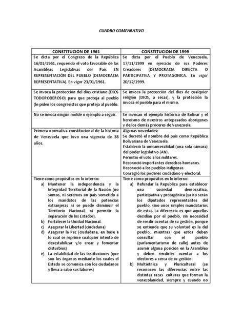 cuadro comparativo de la constitucion de 1824 1857 1917 cuadro comparativo de la constituci 243 n 61 y 99