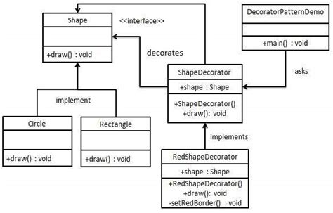 visitor pattern in ooad design patterns decorator pattern