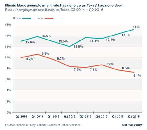 american job rate 2014 illinois has highest black unemployment rate in u s