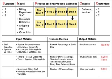Sipoc Leads To Process Mapping And Project Selection Sipoc Exles