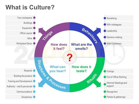 organisational culture diagram pom course learnings corporate culture a way of