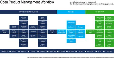 product management workflow image gallery product management