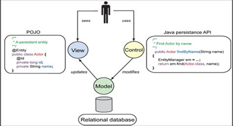 mvc pattern adalah mvc model view controller dan dao data access object