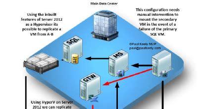 kevin greene it blog: scom 2012 r2 deploying highly
