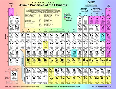high chemistry periodic table periodic table chemistry digital learning commons at