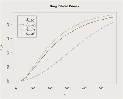 point pattern analysis in r introductory point pattern analysis of open crime data in