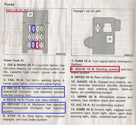 89 toyota fuse box 89 corolla fuse box wiring diagram with description