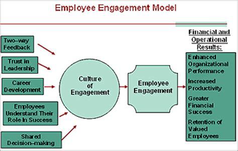 employee engagement through effective performance management a practical guide for managers books employee engagement model