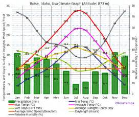 Home Decor Boise by Boise Idaho Climate Annual Temperature Statistics Boise